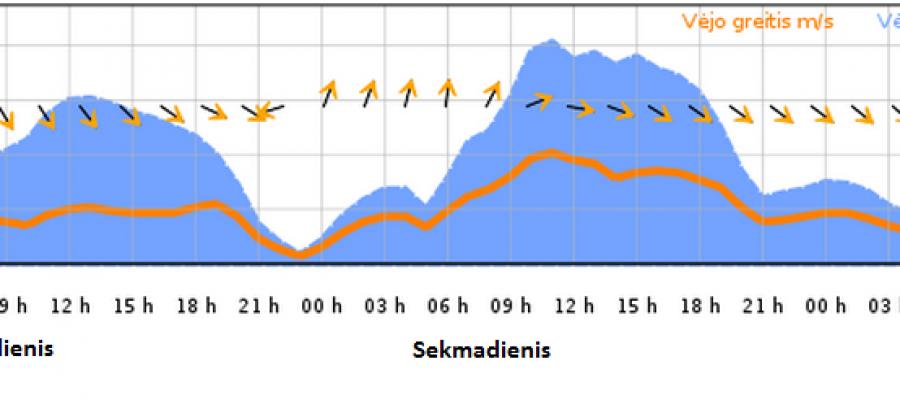 """Speciali orų prognozė birželio 7-8 d. regatos """"Galvės taurė 2014"""" dalyviams"""