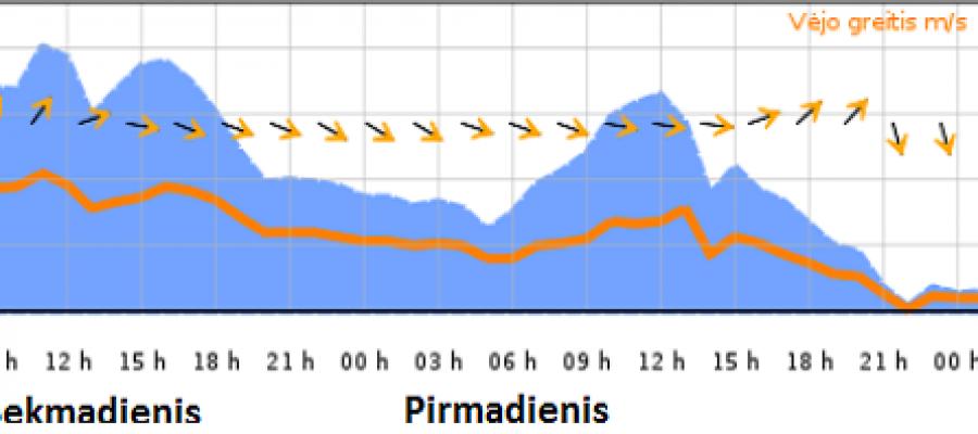 """Speciali orų prognozė birželio 8 d. regatos """"Galvės taurė 2014"""" dalyviams"""